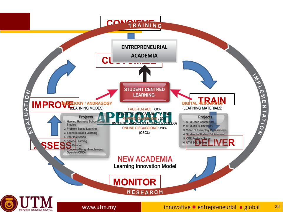 CONCIEVE CUSTOMIZE TRAIN IMPROVE APPROACH DELIVER ASSESS MONITOR