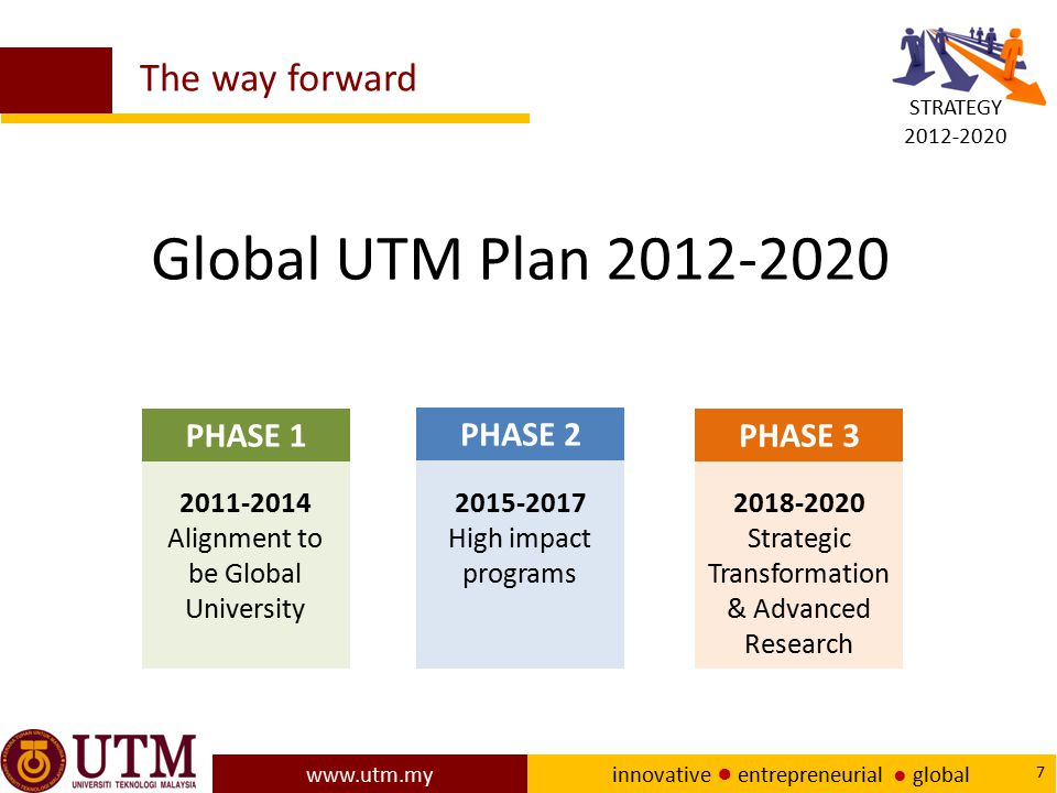 Global UTM Plan 2012-2020 The way forward PHASE 1 PHASE 2 PHASE 3