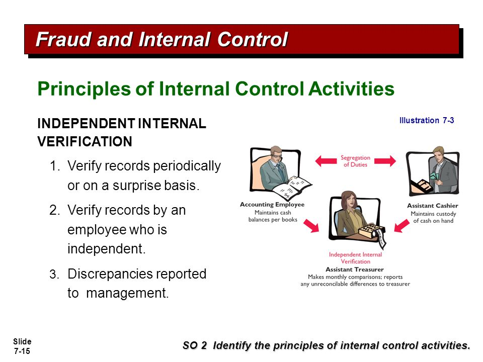 management and internal verification Both types of controls are essential to an effective internal control system from a  quality standpoint, preventive controls are essential because they are proactive.