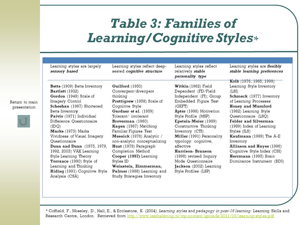 Table 3: Families of Learning/Cognitive Styles*