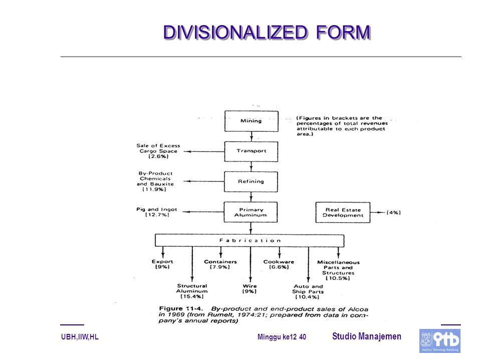 DIVISIONALIZED FORM