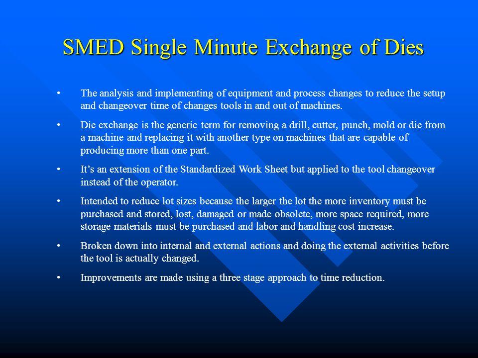 SMED Single Minute Exchange of Dies
