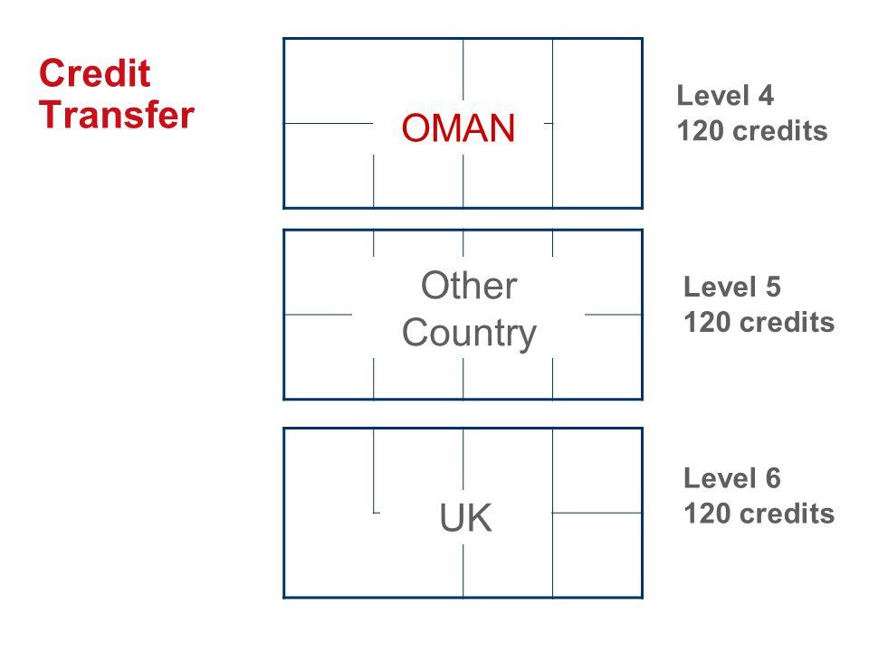 Credit Transfer OMAN Other Country UK Level 4 120 credits Level 5