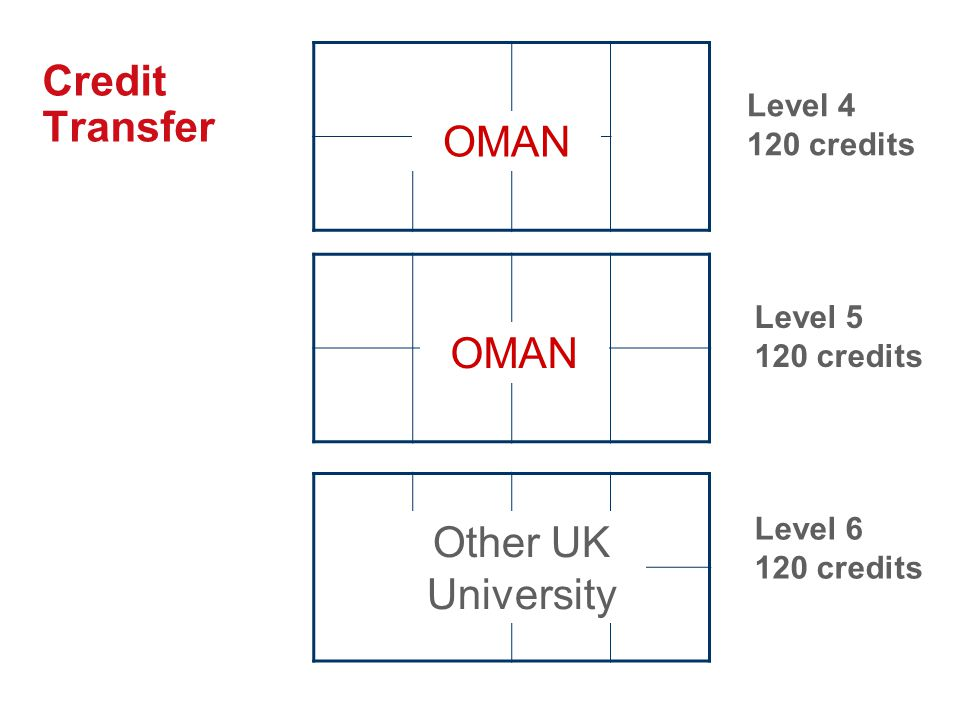 Credit Transfer OMAN OMAN Other UK University Level 4 120 credits