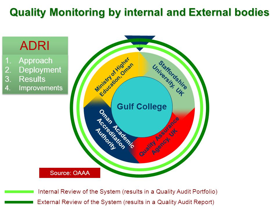 ADRI Model Quality Monitoring by internal and External bodies