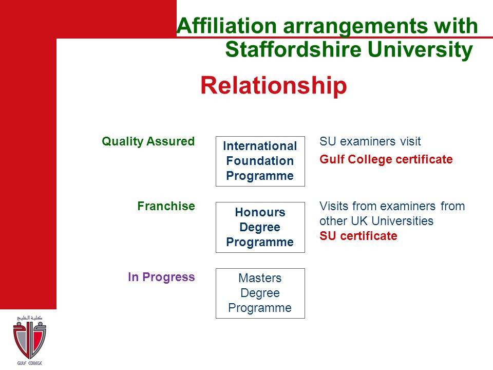 Affiliation arrangements with Staffordshire University