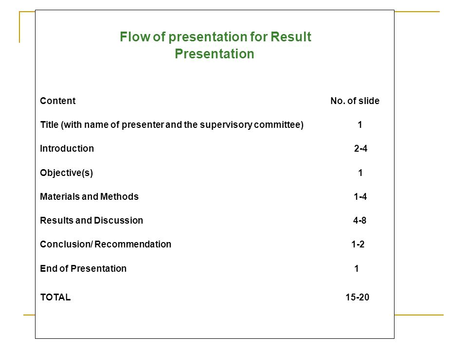 Flow of presentation for Result