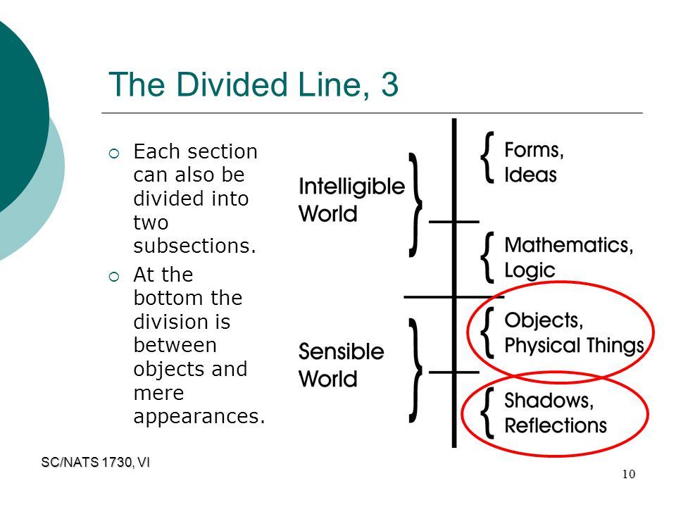 The Divided Line, 3 Each section can also be divided into two subsections.