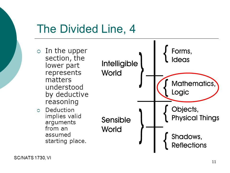 The Divided Line, 4 In the upper section, the lower part represents matters understood by deductive reasoning.