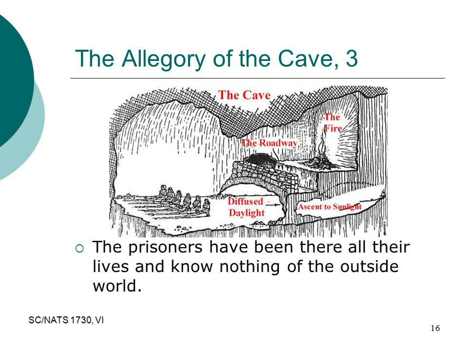 The Allegory of the Cave, 3