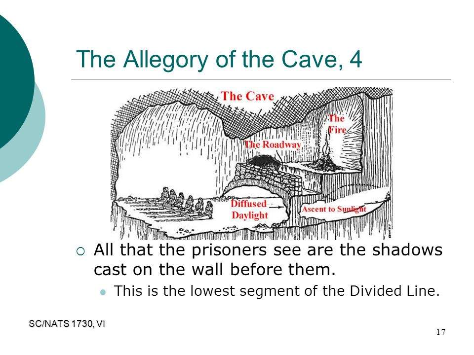 The Allegory of the Cave, 4