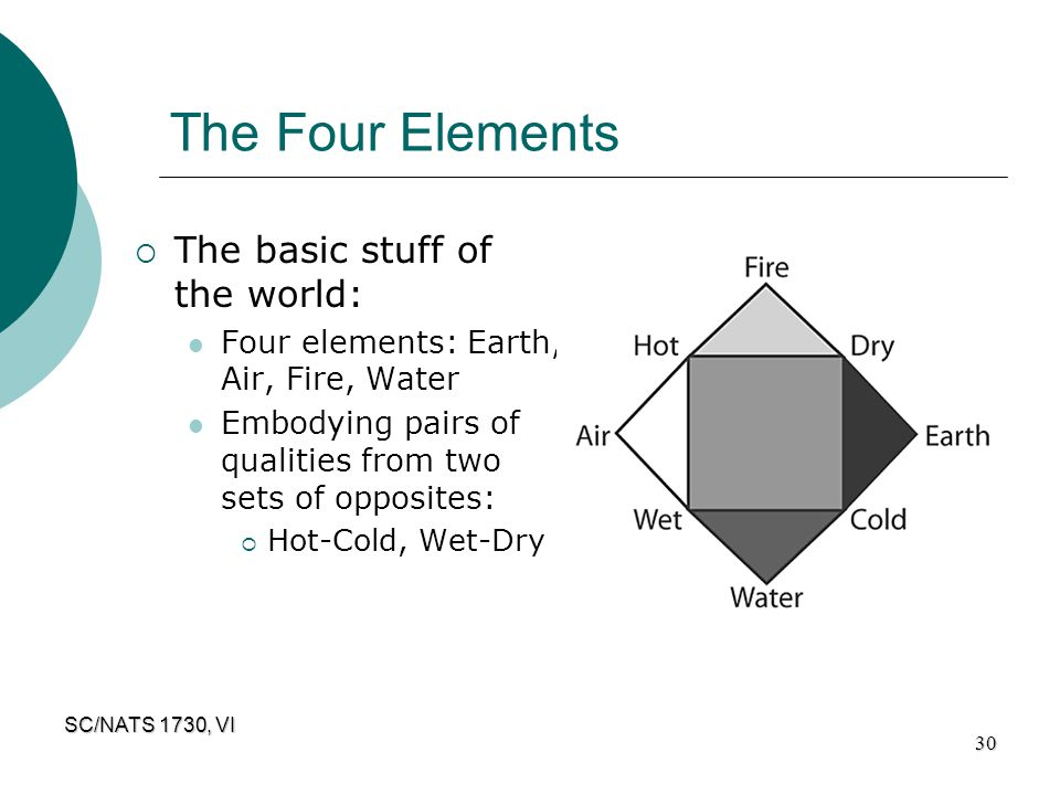 The Four Elements The basic stuff of the world: