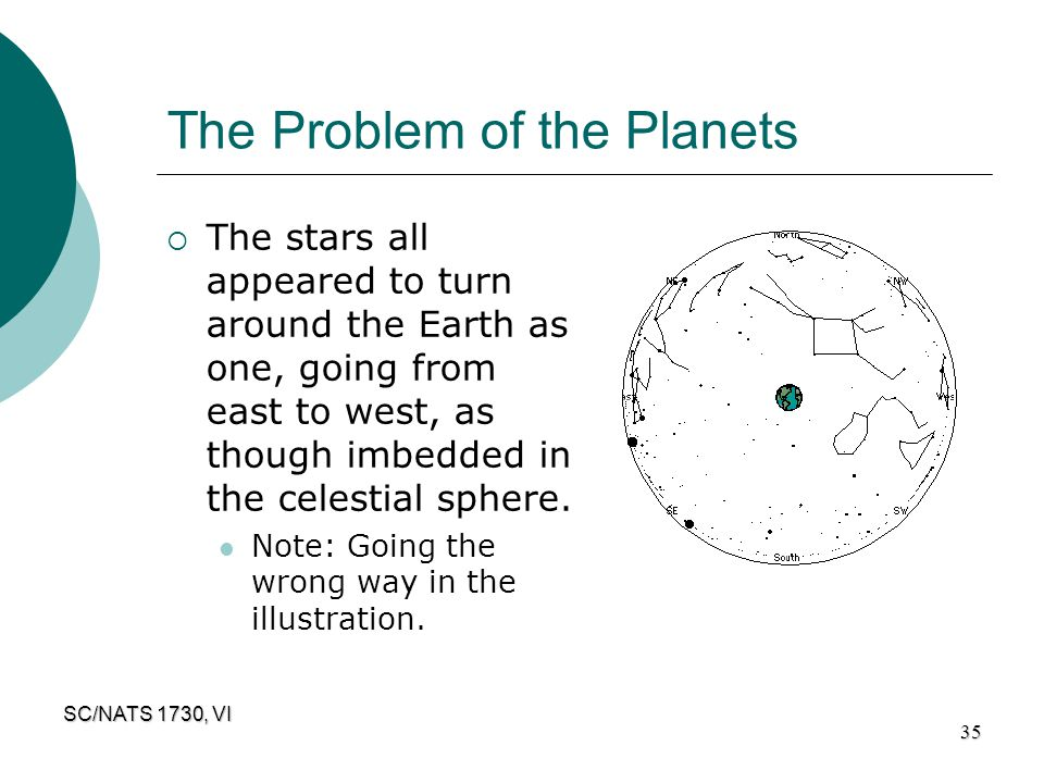 The Problem of the Planets
