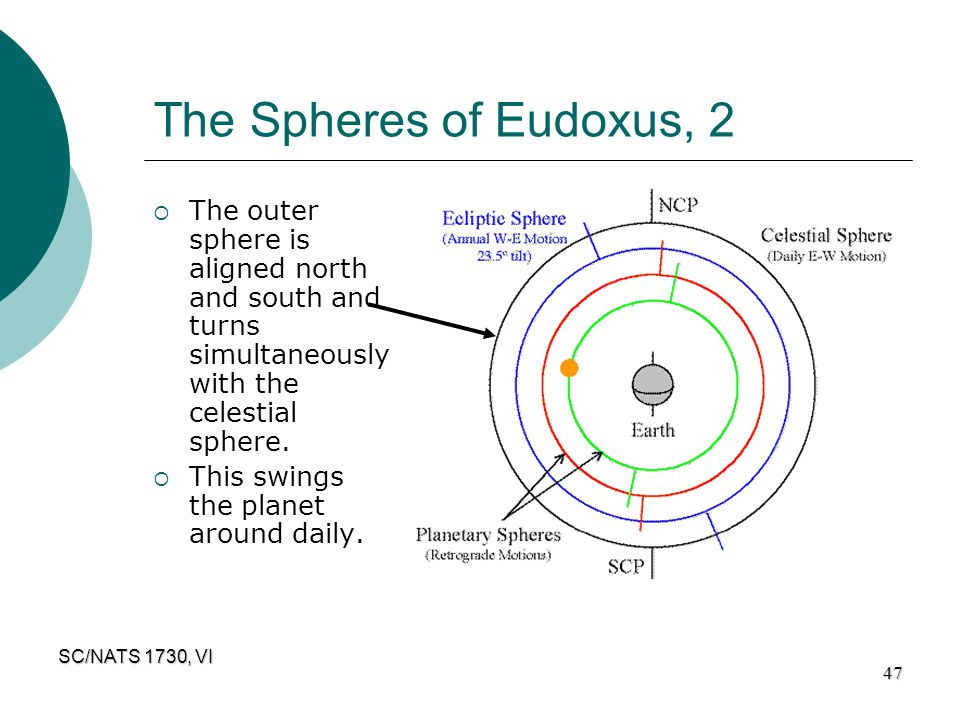 The Spheres of Eudoxus, 2 The outer sphere is aligned north and south and turns simultaneously with the celestial sphere.