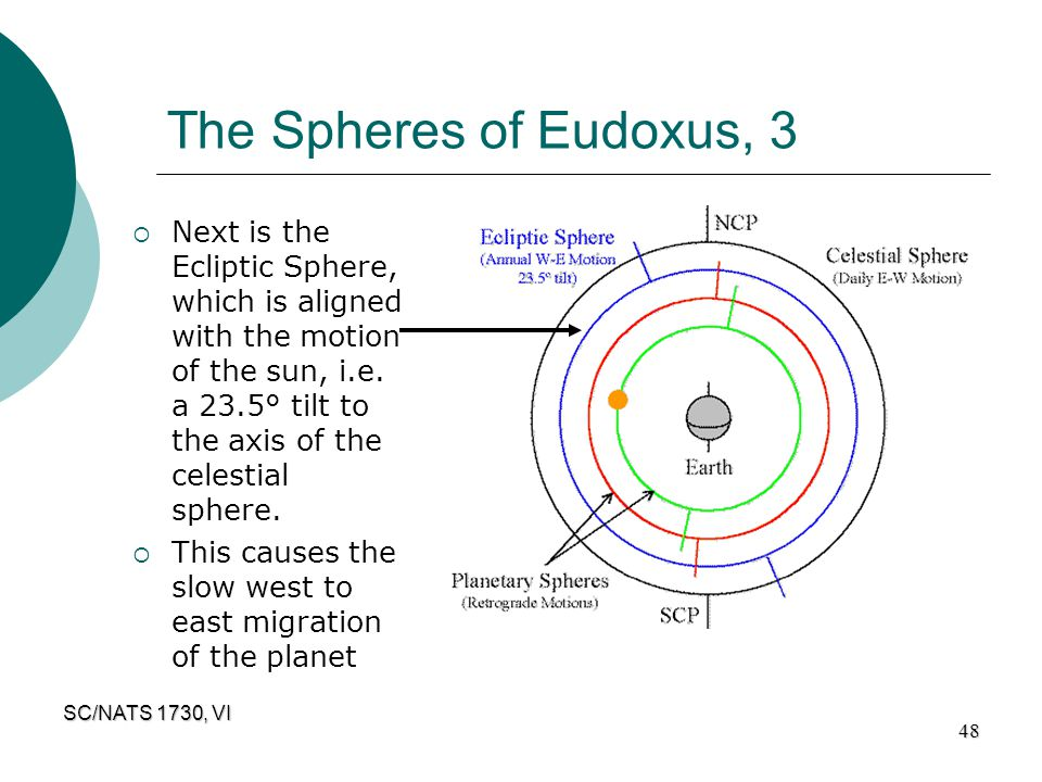 The Spheres of Eudoxus, 3