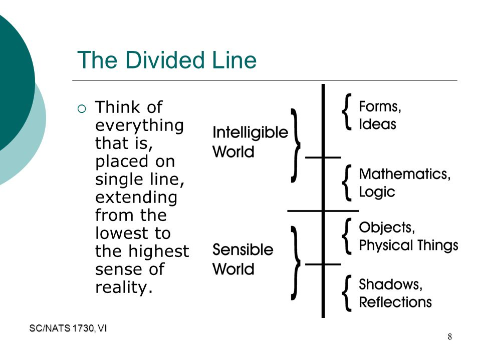 The Divided Line Think of everything that is, placed on single line, extending from the lowest to the highest sense of reality.