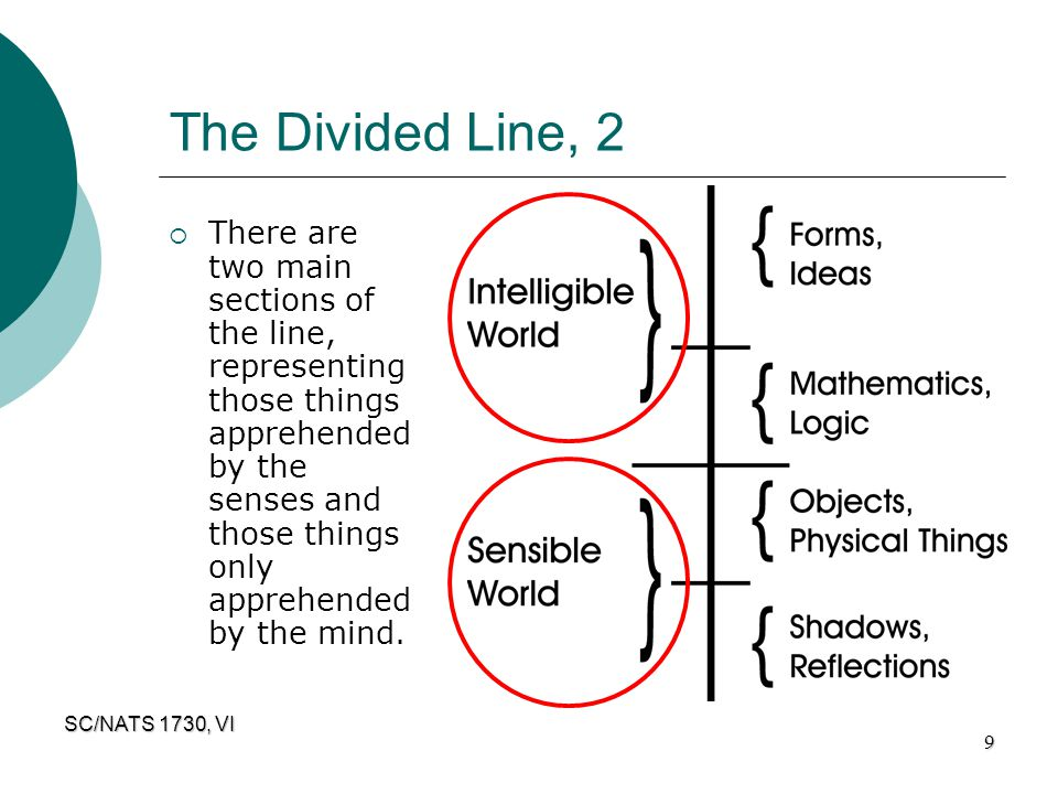 The Divided Line, 2