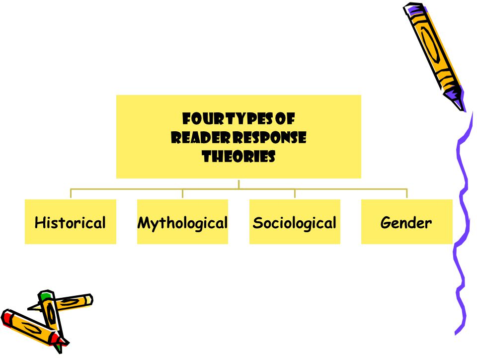 Four Types of Reader Response Theories Historical Mythological Sociological Gender