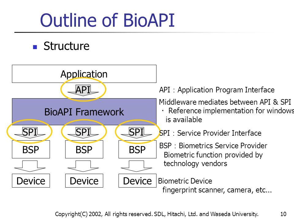 Outline of BioAPI Structure Application API BioAPI Framework SPI SPI