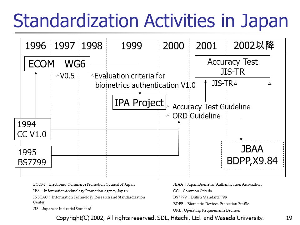 Standardization Activities in Japan