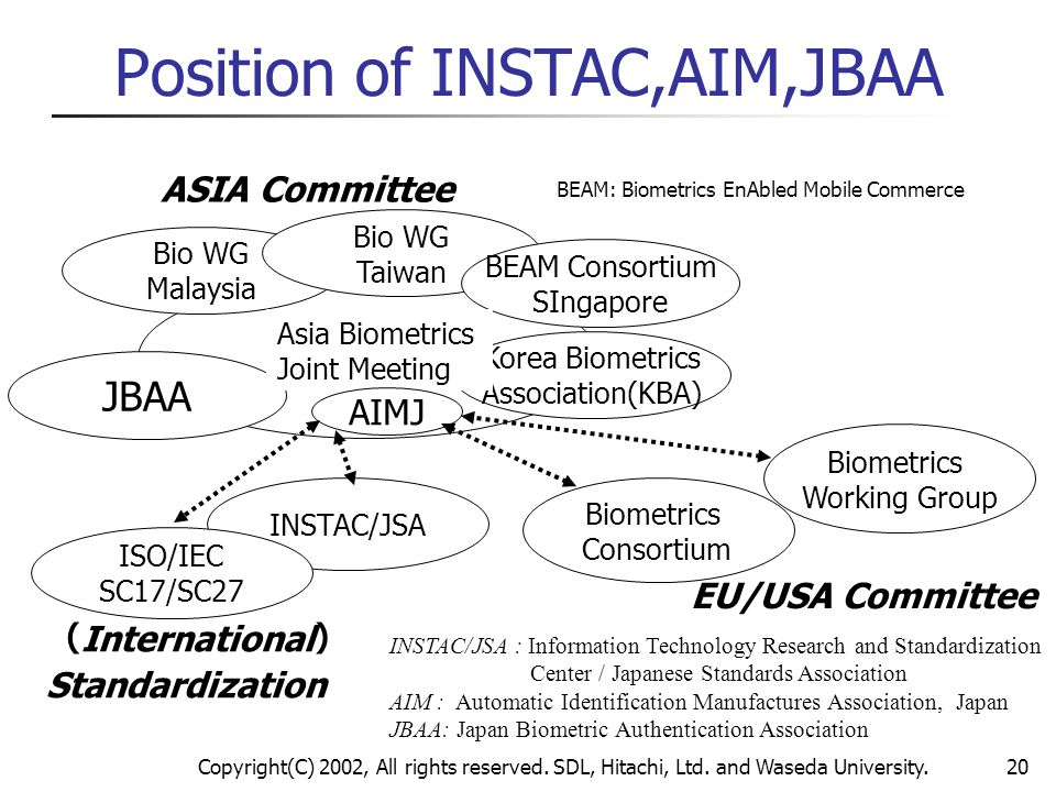 Position of INSTAC,AIM,JBAA
