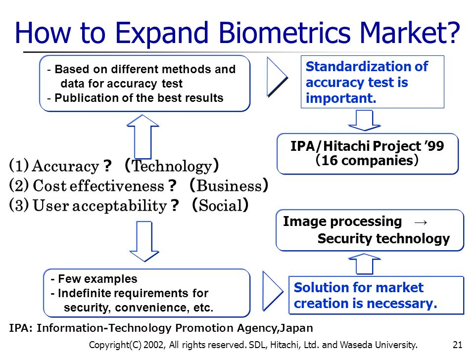 How to Expand Biometrics Market