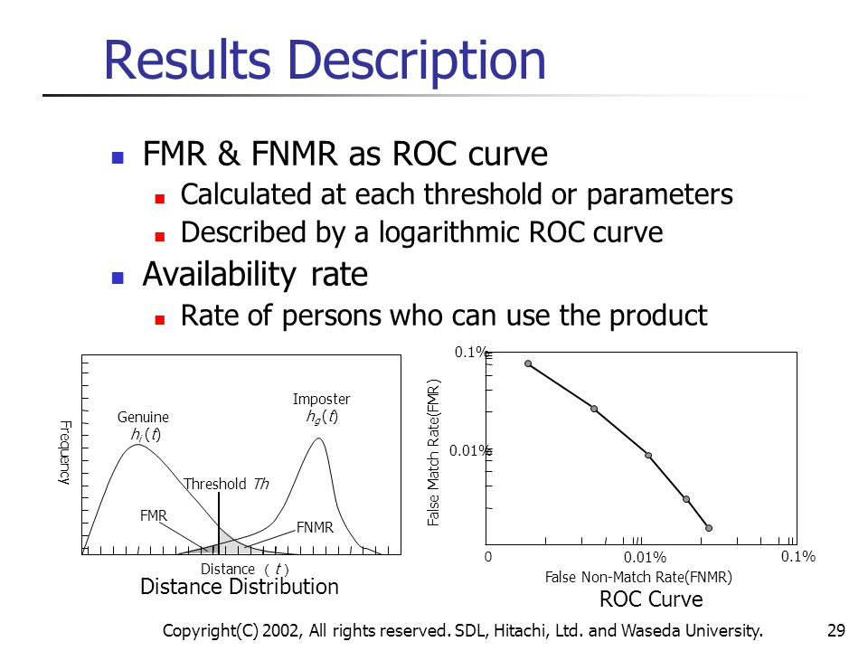 Results Description FMR & FNMR as ROC curve Availability rate