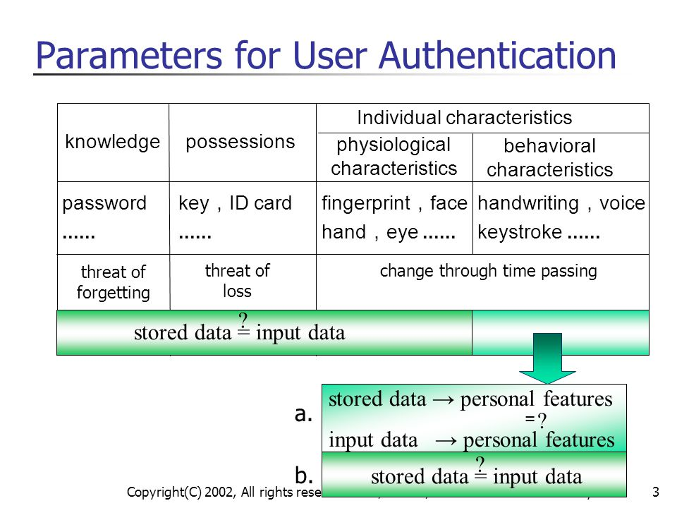 Parameters for User Authentication