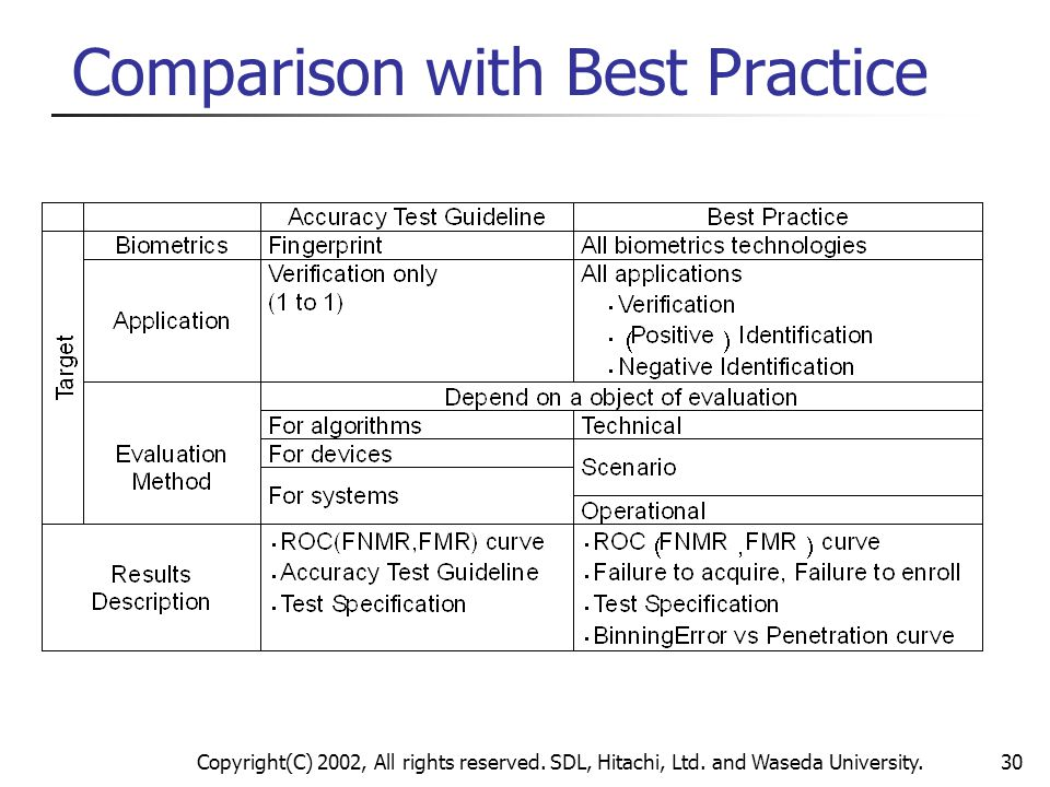 Comparison with Best Practice