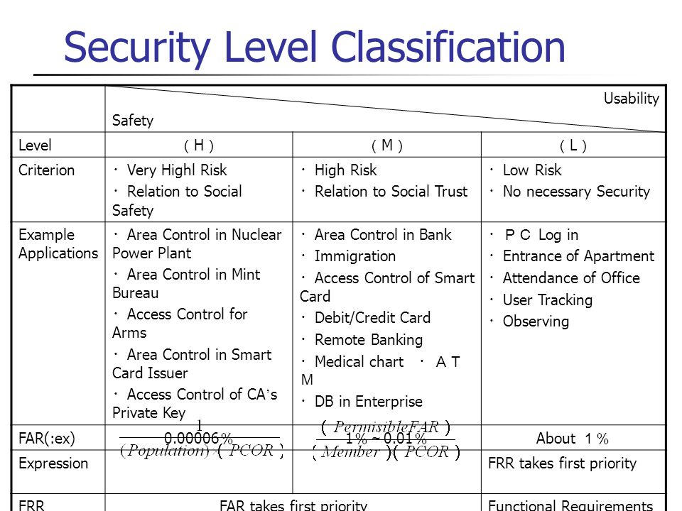 Security Level Classification