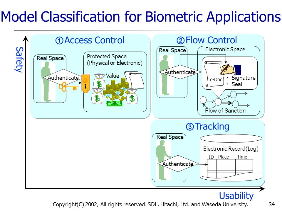 Model Classification for Biometric Applications