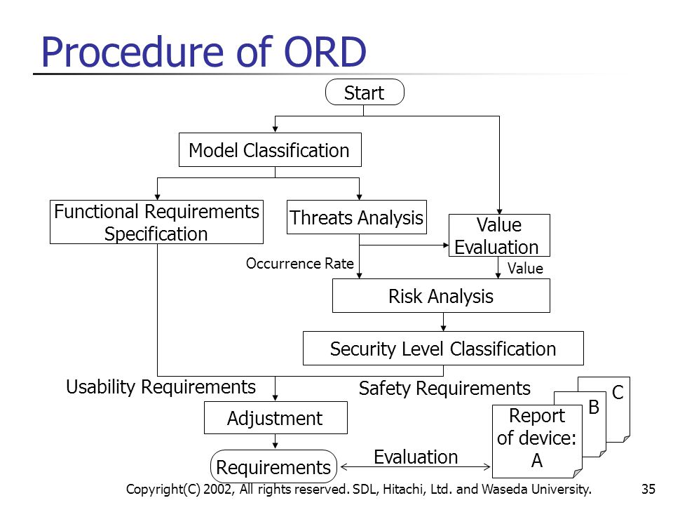 Procedure of ORD Start Model Classification Functional Requirements