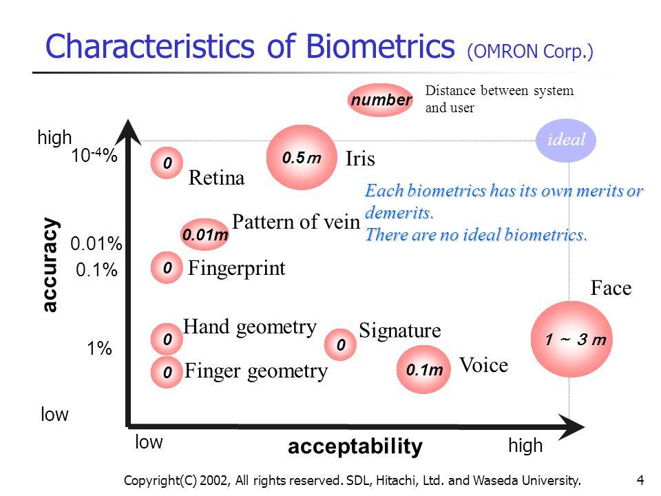 Characteristics of Biometrics (OMRON Corp.)