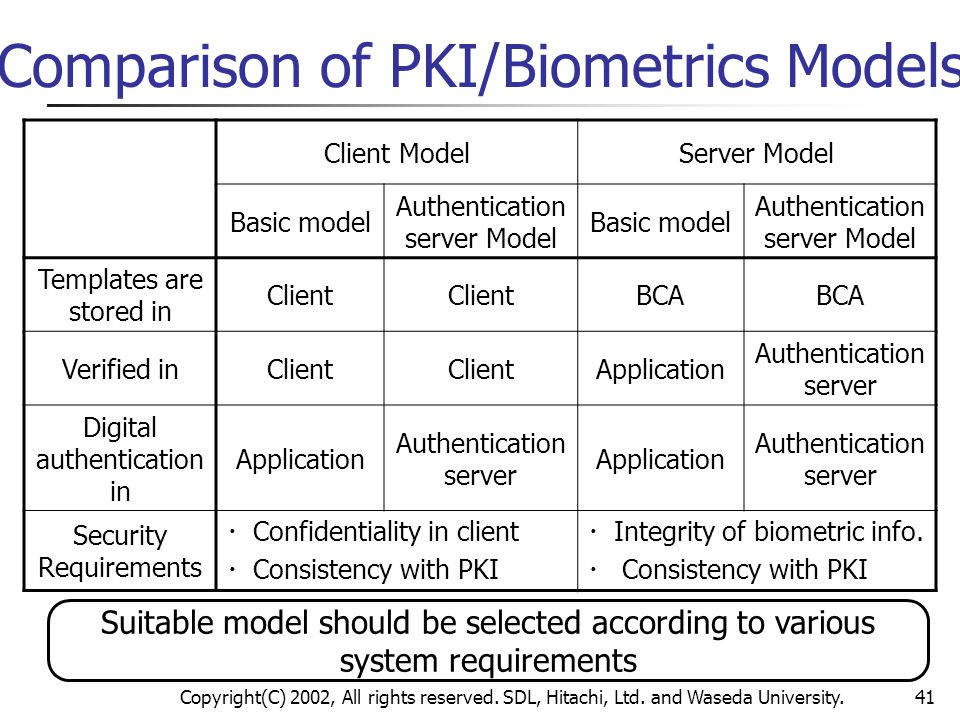 Comparison of PKI/Biometrics Models
