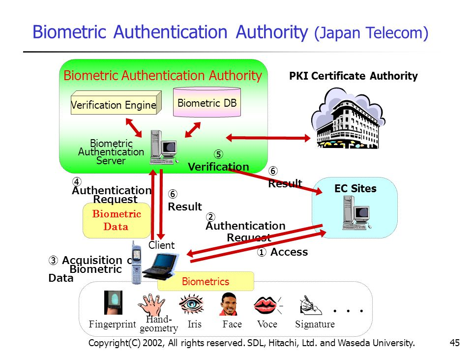 PKI Certificate Authority