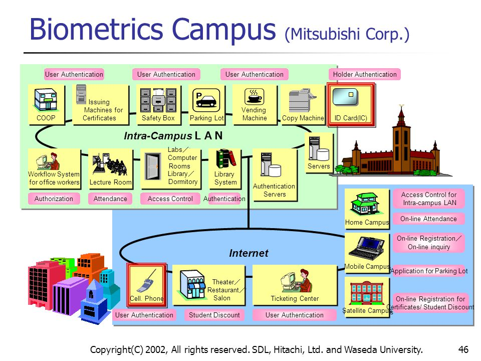 Biometrics Campus (Mitsubishi Corp.)