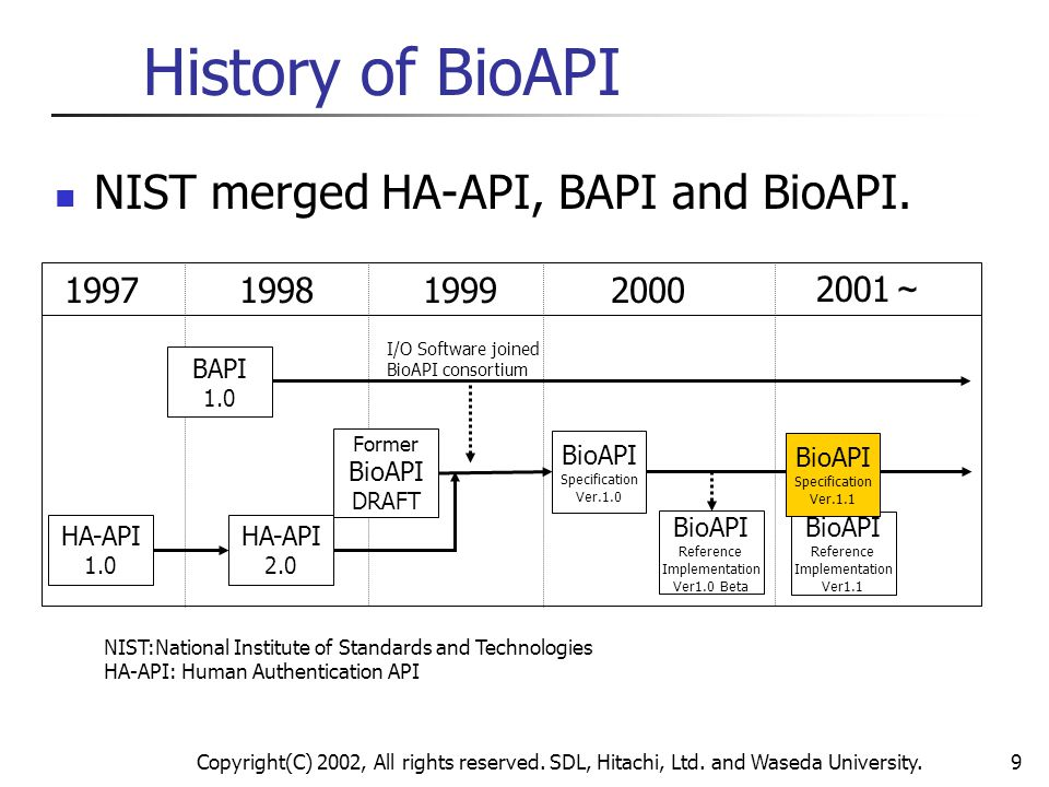 History of BioAPI NIST merged HA-API, BAPI and BioAPI. 1997 1998 1999
