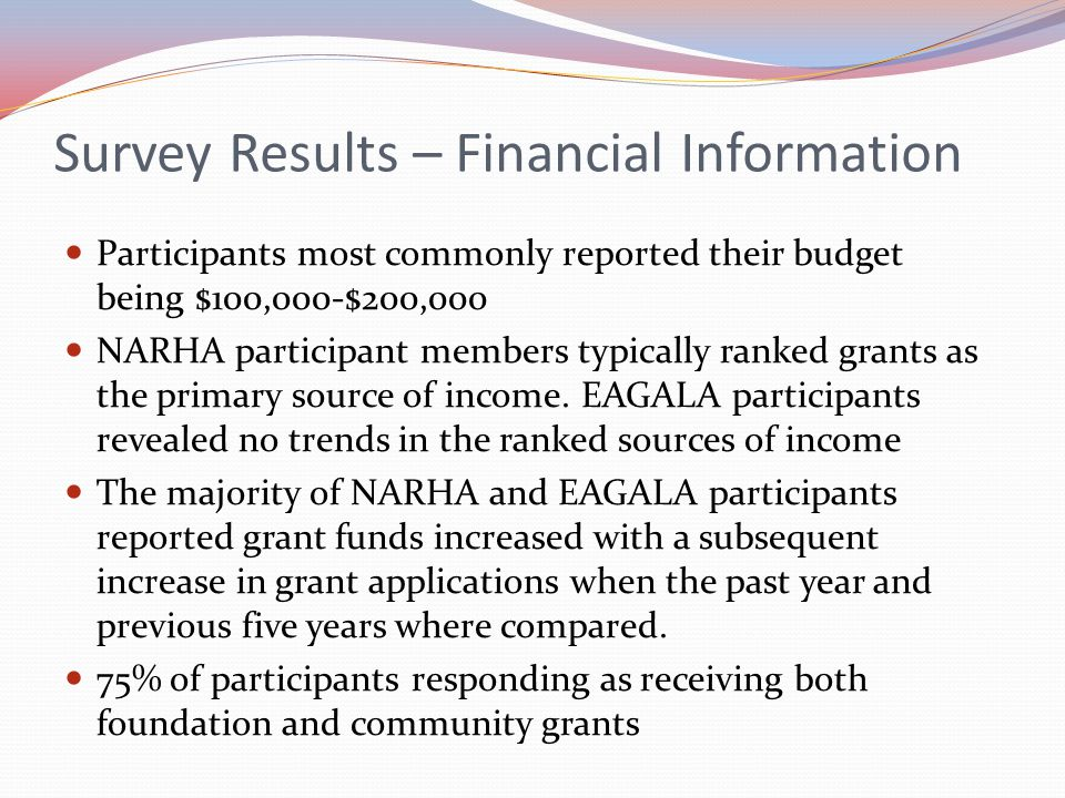 Survey Results – Financial Information