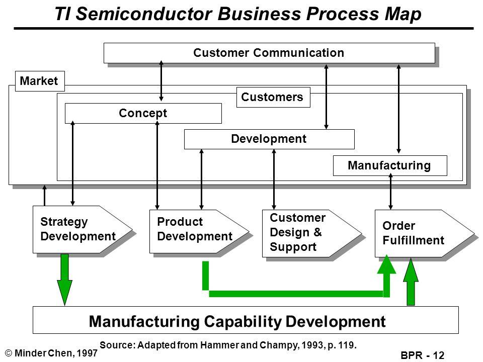 TI Semiconductor Business Process Map
