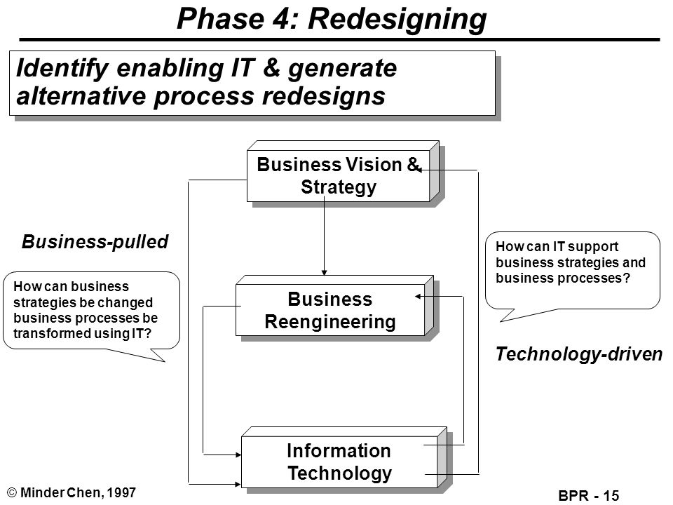Business Vision & Strategy