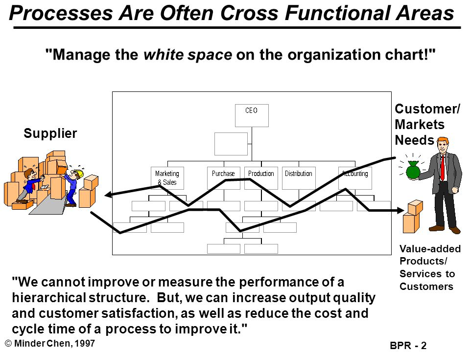 Processes Are Often Cross Functional Areas