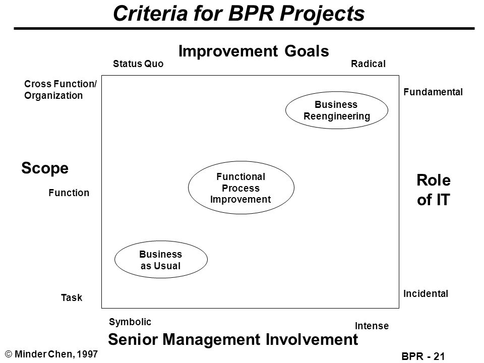 Criteria for BPR Projects