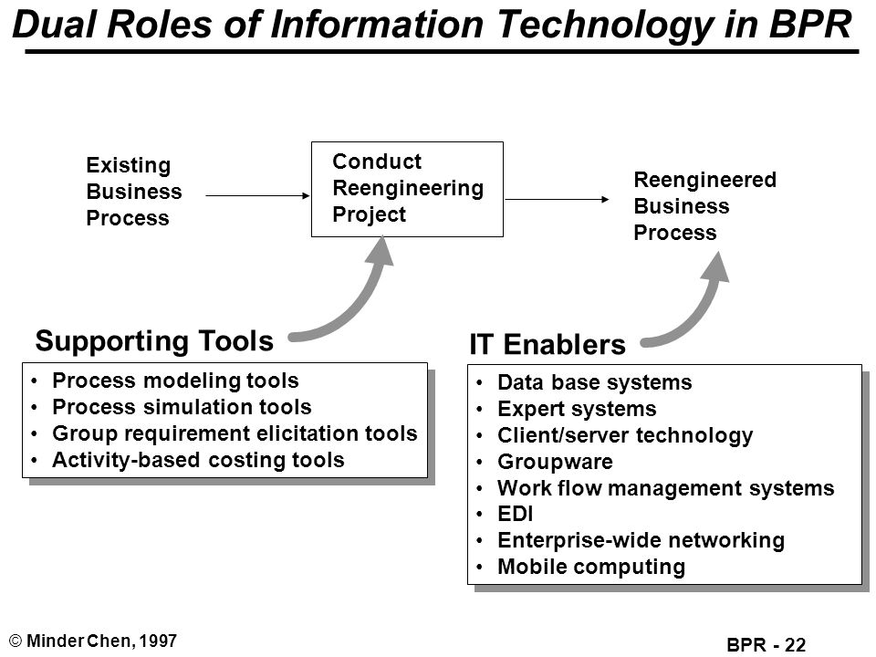 Dual Roles of Information Technology in BPR