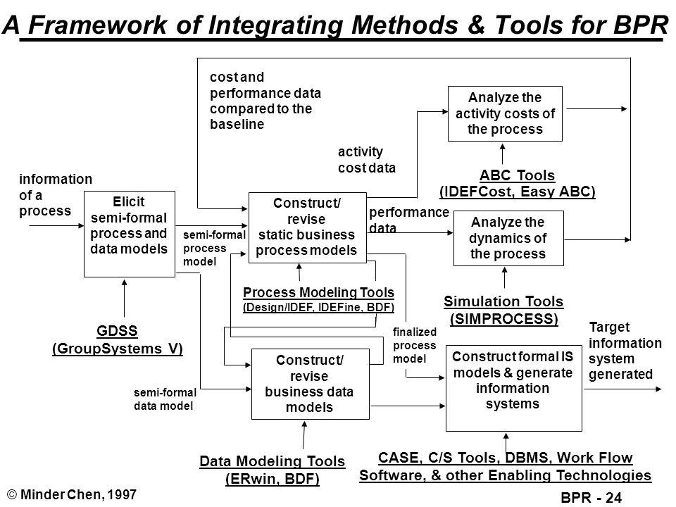 A Framework of Integrating Methods & Tools for BPR