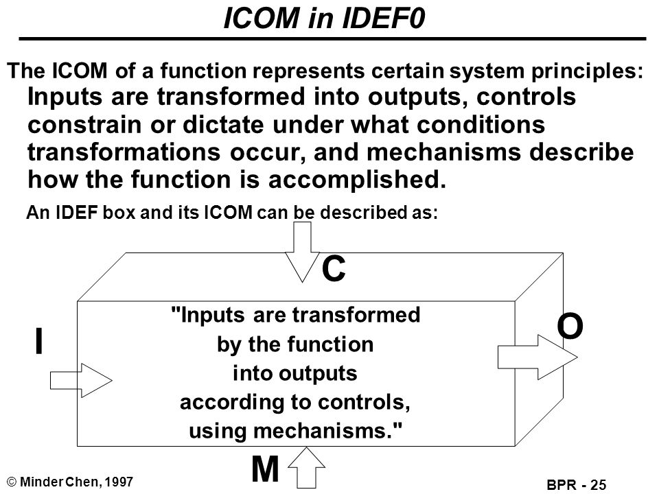 An IDEF box and its ICOM can be described as: Inputs are transformed