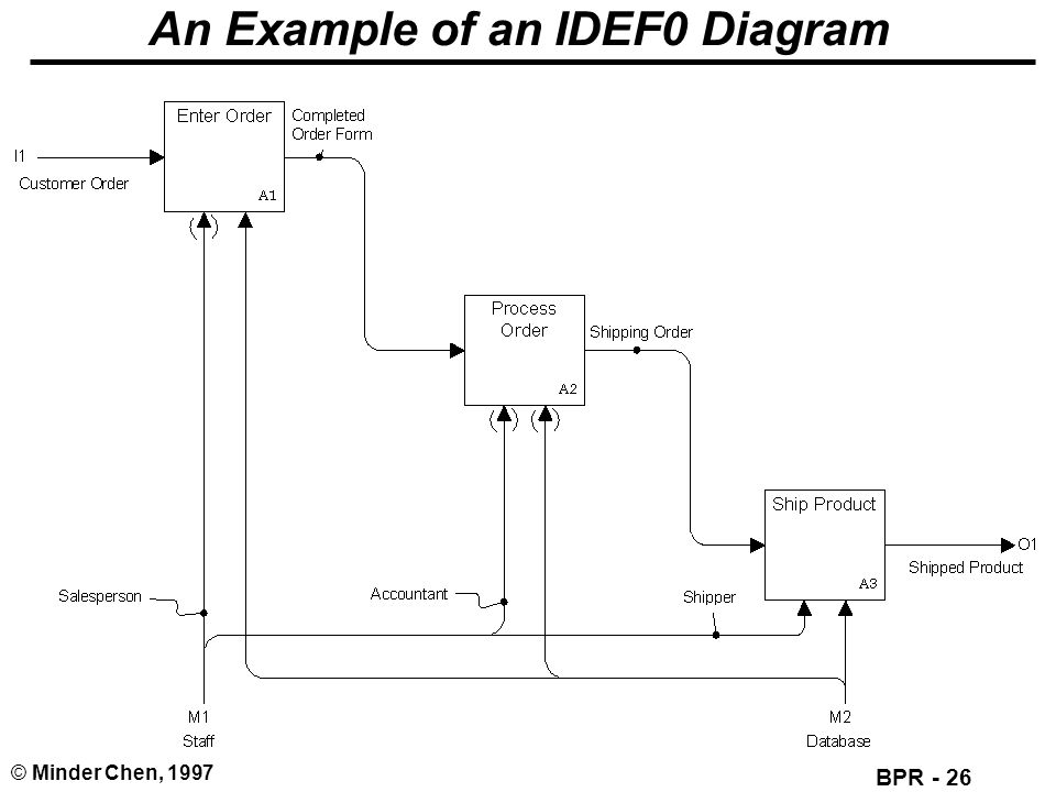 An Example of an IDEF0 Diagram