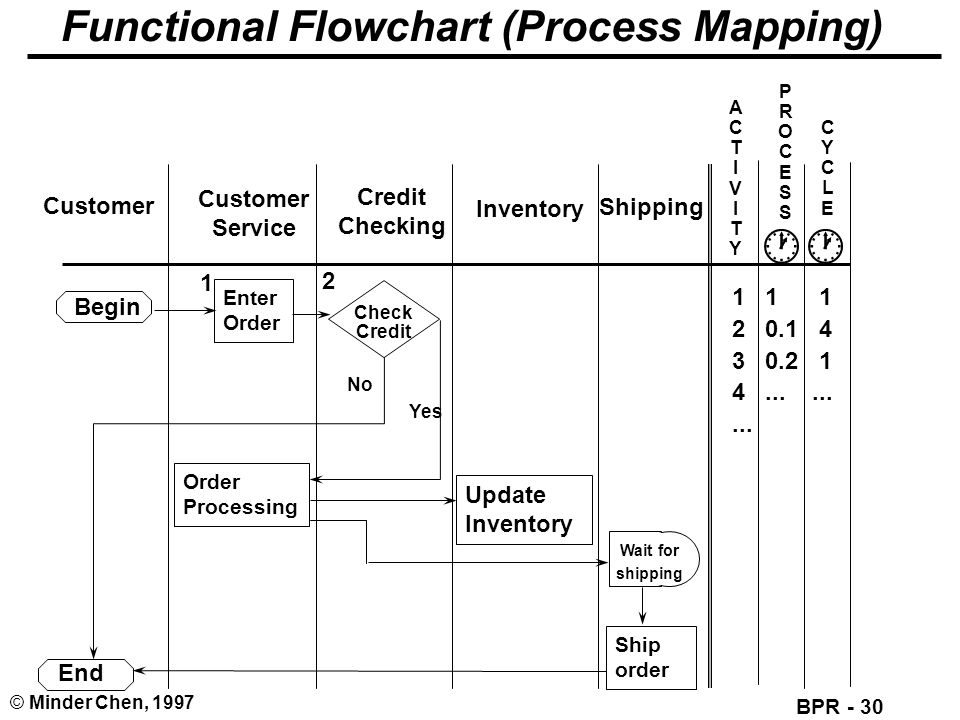 Functional Flowchart (Process Mapping)