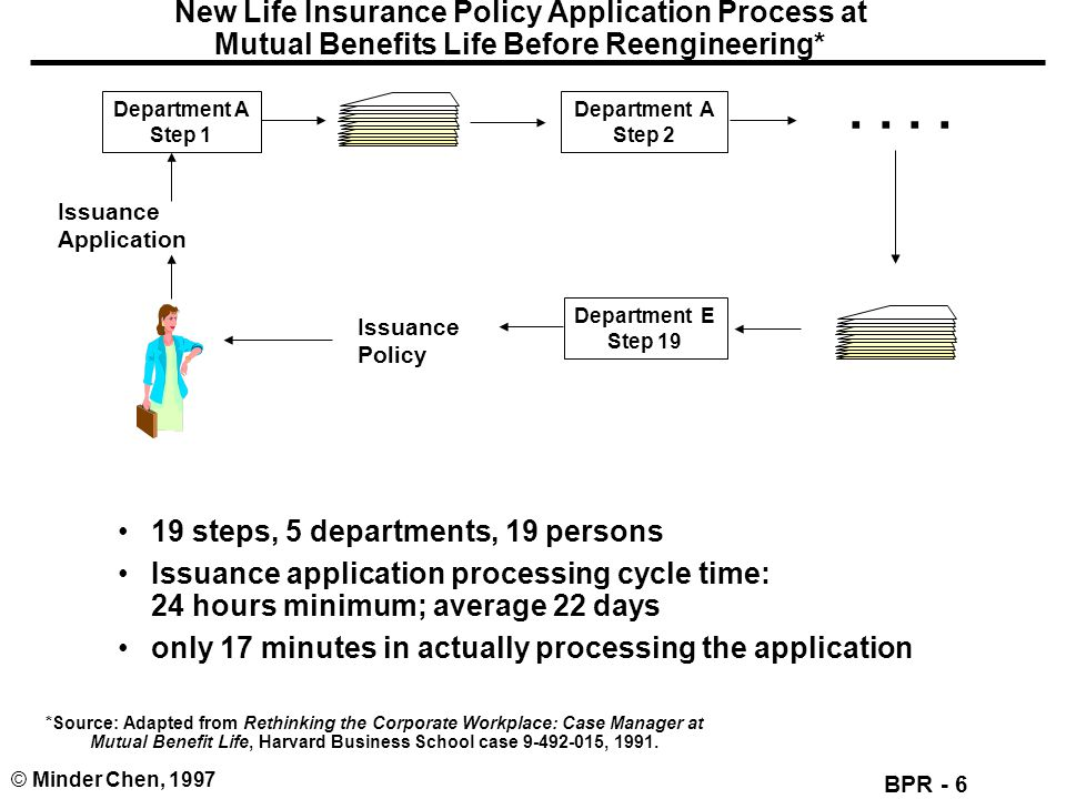 New Life Insurance Policy Application Process at Mutual Benefits Life Before Reengineering*