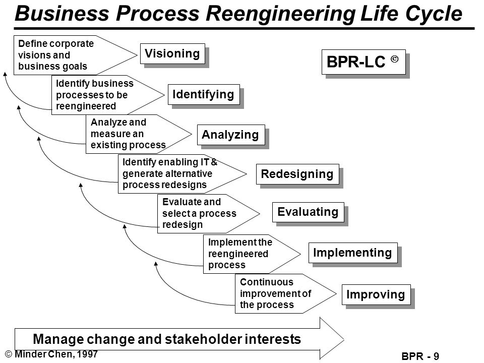 Business Process Reengineering Life Cycle