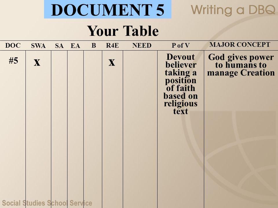 DOCUMENT 5 Your Table. DOC. SWA. SA. EA. B. R4E. NEED. P of V. MAJOR CONCEPT. x. x.